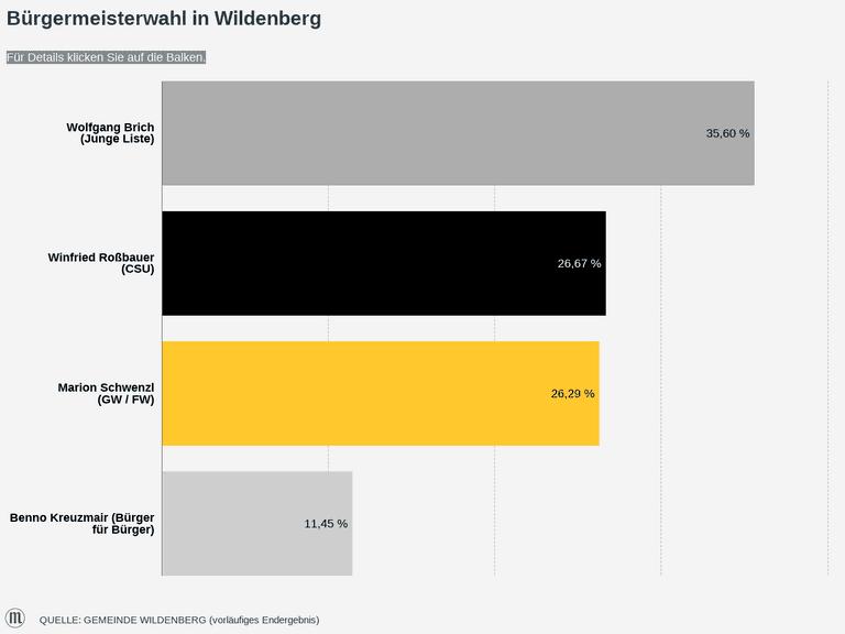 Bürgermeisterwahl in Wildenberg