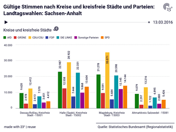 Gültige Stimmen nach Kreise und kreisfreie Städte und Parteien: Landtagswahlen: Sachsen-Anhalt