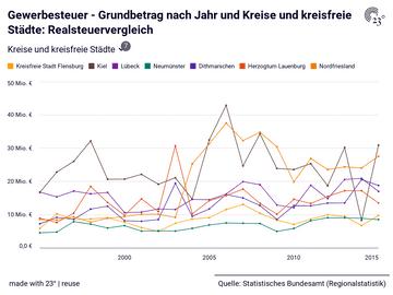 Gewerbesteuer - Grundbetrag nach Jahr und Kreise und kreisfreie Städte: Realsteuervergleich