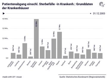 Patientenabgang einschl. Sterbefälle -in Krankenh.: Grunddaten der Krankenhäuser