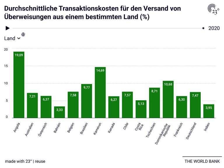 Durchschnittliche Transaktionskosten für den Versand von Überweisungen aus einem bestimmten Land (%)