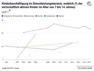 Kinderbeschäftigung im Dienstleistungsbereich, weiblich (% der wirtschaftlich aktiven Kinder im Alter von 7 bis 14 Jahren)