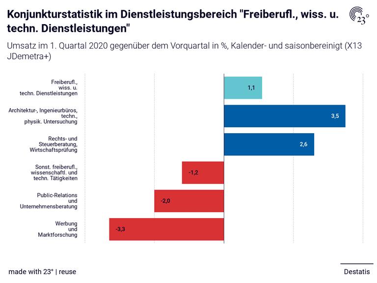 """Konjunkturstatistik im Dienstleistungsbereich """"Freiberufl., wiss. u. techn. Dienstleistungen"""""""