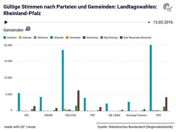 Gültige Stimmen nach Parteien und Gemeinden: Landtagswahlen: Rheinland-Pfalz