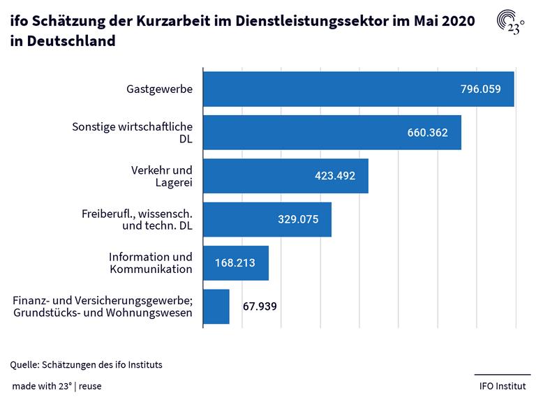 ifo Schätzung der Kurzarbeit im Dienstleistungssektor im Mai 2020 in Deutschland