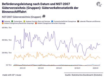 Beförderungsleistung nach Datum und NST-2007 Güterverzeichnis (Gruppen): Güterverkehrsstatistik der Binnenschifffahrt