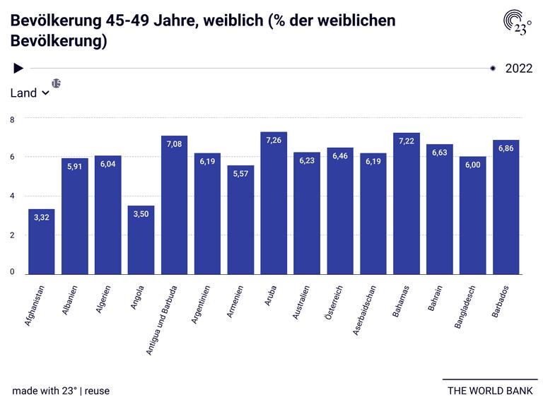 Bevölkerung 45-49 Jahre, weiblich (% der weiblichen Bevölkerung)