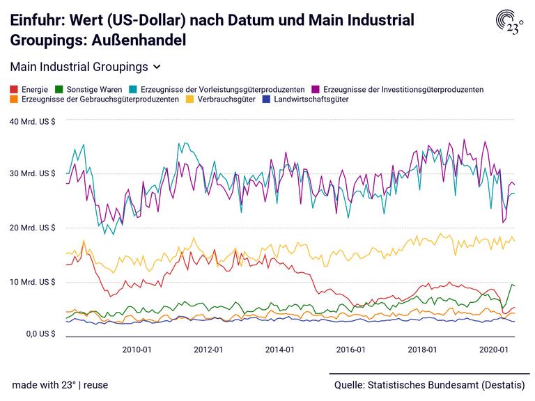 Einfuhr: Wert (US-Dollar) nach Datum und Main Industrial Groupings: Außenhandel