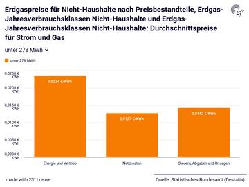 Erdgaspreise für Nicht-Haushalte nach Preisbestandteile, Erdgas-Jahresverbrauchsklassen Nicht-Haushalte und Erdgas-Jahresverbrauchsklassen Nicht-Haushalte: Durchschnittspreise für Strom und Gas