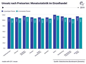 Umsatz nach Preisarten: Monatsstatistik im Einzelhandel
