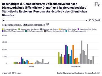 Beschäftigte d. Gemeinden/GV: Vollzeitäquivalent nach Dienstverhältnis (öffentlicher Dienst) und Regierungsbezirke / Statistische Regionen: Personalstandstatistik des öffentlichen Dienstes
