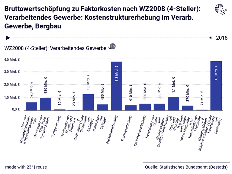 Bruttowertschöpfung zu Faktorkosten nach WZ2008 (4-Steller): Verarbeitendes Gewerbe: Kostenstrukturerhebung im Verarb. Gewerbe, Bergbau