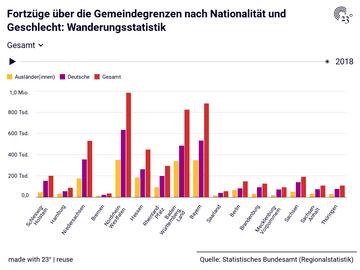 Fortzüge über die Gemeindegrenzen nach Nationalität und Geschlecht: Wanderungsstatistik