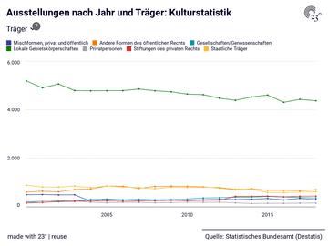 Ausstellungen nach Jahr und Träger: Kulturstatistik