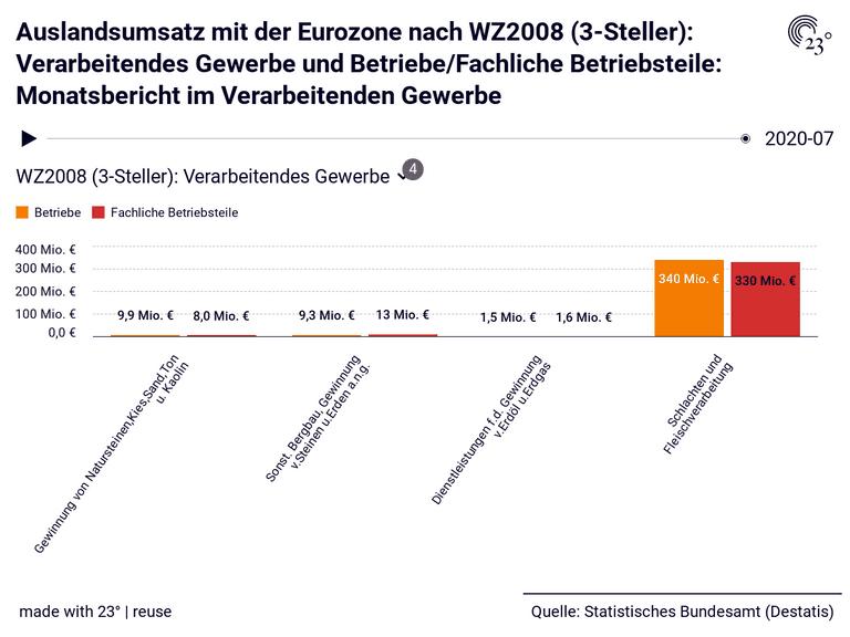 Auslandsumsatz mit der Eurozone nach WZ2008 (3-Steller): Verarbeitendes Gewerbe und Betriebe/Fachliche Betriebsteile: Monatsbericht im Verarbeitenden Gewerbe