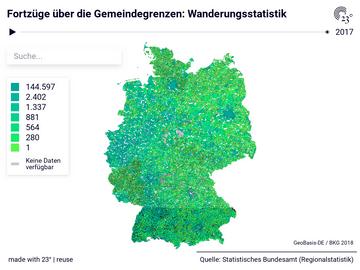 Fortzüge über die Gemeindegrenzen: Wanderungsstatistik