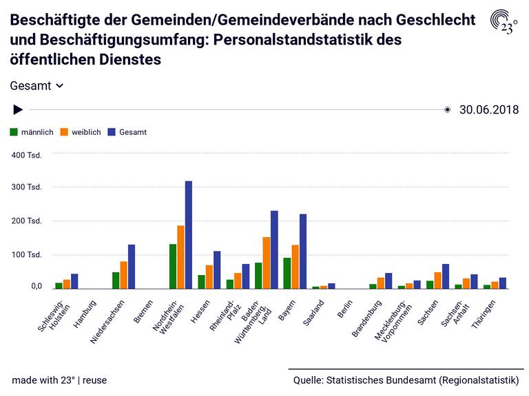 Beschäftigte der Gemeinden/Gemeindeverbände nach Geschlecht und Beschäftigungsumfang: Personalstandstatistik des öffentlichen Dienstes