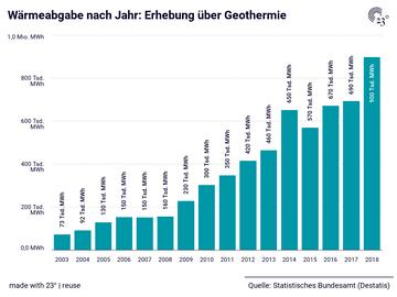 Wärmeabgabe nach Jahr: Erhebung über Geothermie