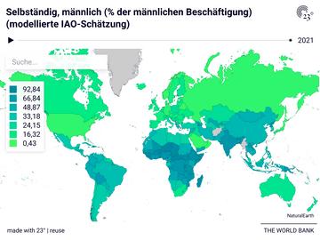 Selbständig, männlich (% der männlichen Beschäftigung) (modellierte IAO-Schätzung)
