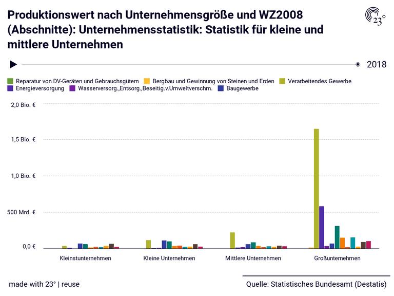 Produktionswert nach Unternehmensgröße und WZ2008 (Abschnitte): Unternehmensstatistik: Statistik für kleine und mittlere Unternehmen