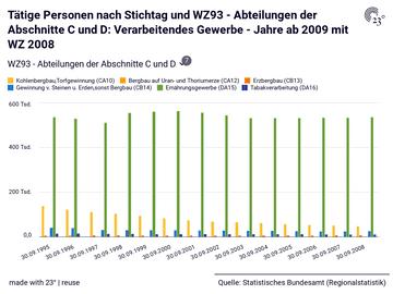Tätige Personen nach Stichtag und WZ93 - Abteilungen der Abschnitte C und D: Verarbeitendes Gewerbe - Jahre ab 2009 mit WZ 2008