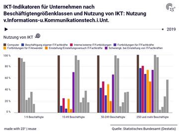 IKT-Indikatoren für Unternehmen nach Beschäftigtengrößenklassen und Nutzung von IKT: Nutzung v.Informations-u.Kommunikationstech.i.Unt.