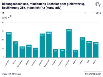 Bildungsabschluss, mindestens Bachelor oder gleichwertig, Bevölkerung 25+, männlich (%) (kumulativ)