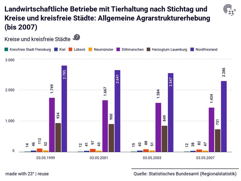 Landwirtschaftliche Betriebe mit Tierhaltung nach Stichtag und Kreise und kreisfreie Städte: Allgemeine Agrarstrukturerhebung (bis 2007)