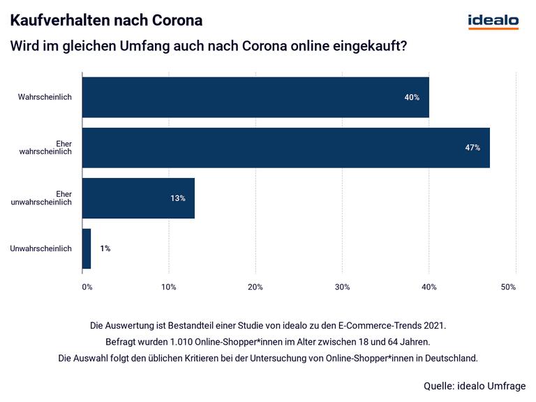 Kaufverhalten nach Corona
