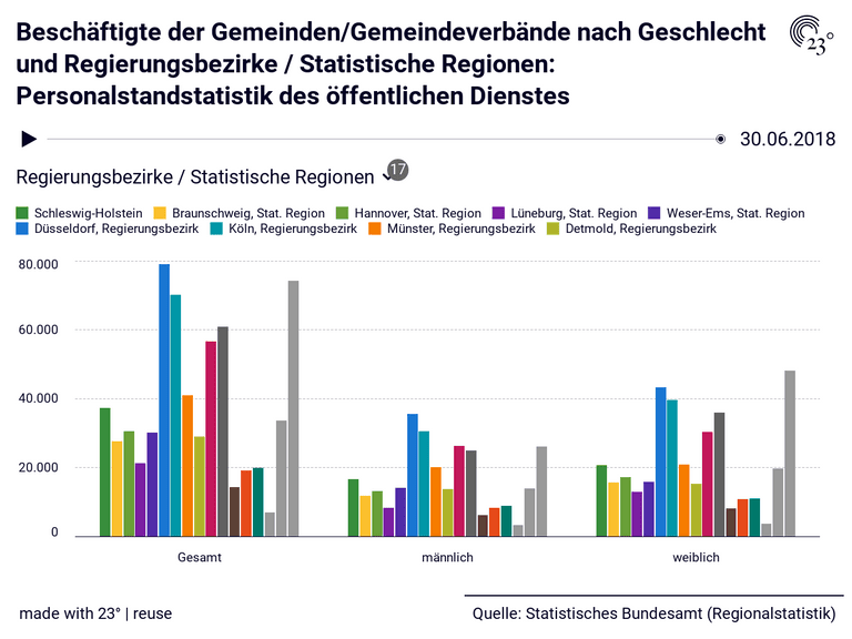 Beschäftigte der Gemeinden/Gemeindeverbände nach Geschlecht und Regierungsbezirke / Statistische Regionen: Personalstandstatistik des öffentlichen Dienstes