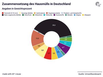 Zusammensetzung des Hausmülls in Deutschland