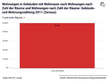 Wohnungen in Gebäuden mit Wohnraum nach Wohnungen nach Zahl der Räume und Wohnungen nach Zahl der Räume: Gebäude- und Wohnungszählung 2011 (Zensus)