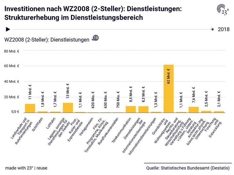 Investitionen nach WZ2008 (2-Steller): Dienstleistungen: Strukturerhebung im Dienstleistungsbereich