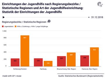 Einrichtungen der Jugendhilfe nach Regierungsbezirke / Statistische Regionen und Art der Jugendhilfeeinrichtung: Statistik der Einrichtungen der Jugendhilfe