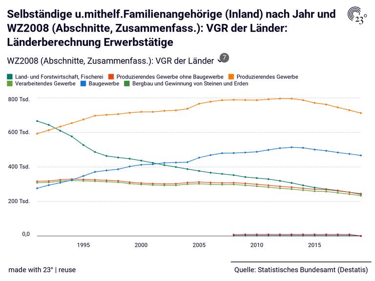 Selbständige u.mithelf.Familienangehörige (Inland) nach Jahr und WZ2008 (Abschnitte, Zusammenfass.): VGR der Länder: Länderberechnung Erwerbstätige