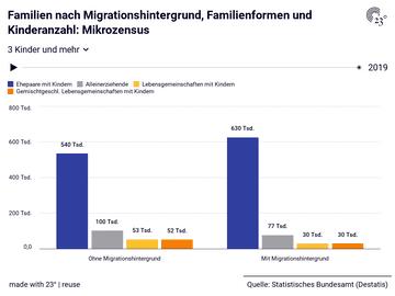 Familien nach Migrationshintergrund, Familienformen und Kinderanzahl: Mikrozensus