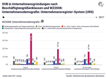 SVB in Unternehmensgründungen nach Beschäftigtengrößenklassen und WZ2008: Unternehmensdemografie: Unternehmensregister-System (URS)