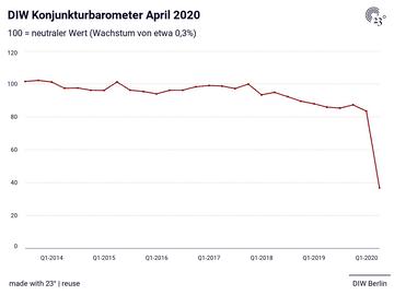 DIW Konjunkturbarometer April 2020