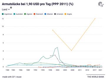 Armutslücke bei 1,90 USD pro Tag (PPP 2011) (%)
