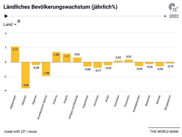 Ländliches Bevölkerungswachstum (jährlich%)