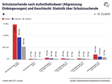 Schutzsuchende nach Aufenthaltsdauer (Abgrenzung Einbürgerungen) und Geschlecht: Statistik über Schutzsuchende