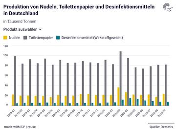 Produktion von Nudeln, Toilettenpapier und Desinfektionsmitteln in Deutschland
