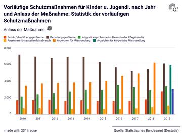 Vorläufige Schutzmaßnahmen für Kinder u. Jugendl. nach Jahr und Anlass der Maßnahme: Statistik der vorläufigen Schutzmaßnahmen