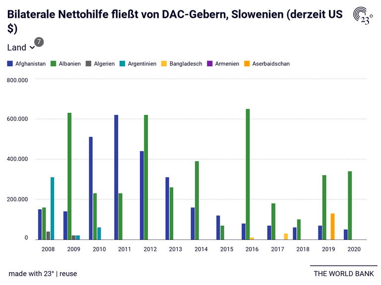 Bilaterale Nettohilfe fließt von DAC-Gebern, Slowenien (derzeit US $)