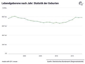 Lebendgeborene nach Jahr: Statistik der Geburten
