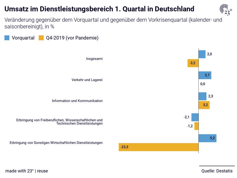 Umsatz im Dienstleistungsbereich 1. Quartal in Deutschland