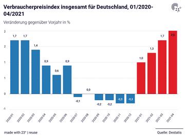 Verbraucherpreisindex insgesamt für Deutschland, 01/2020-04/2021