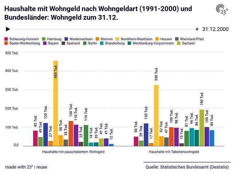 Haushalte mit Wohngeld nach Wohngeldart (1991-2000) und Bundesländer: Wohngeld zum 31.12.