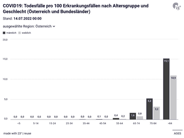 COVID19: Todesfälle pro 100 Erkrankungsfällen nach Altersgruppe und Geschlecht (Österreich und Bundesländer)