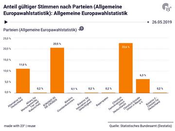 Anteil gültiger Stimmen nach Parteien (Allgemeine Europawahlstatistik): Allgemeine Europawahlstatistik